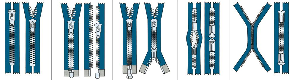 Type of Zipper